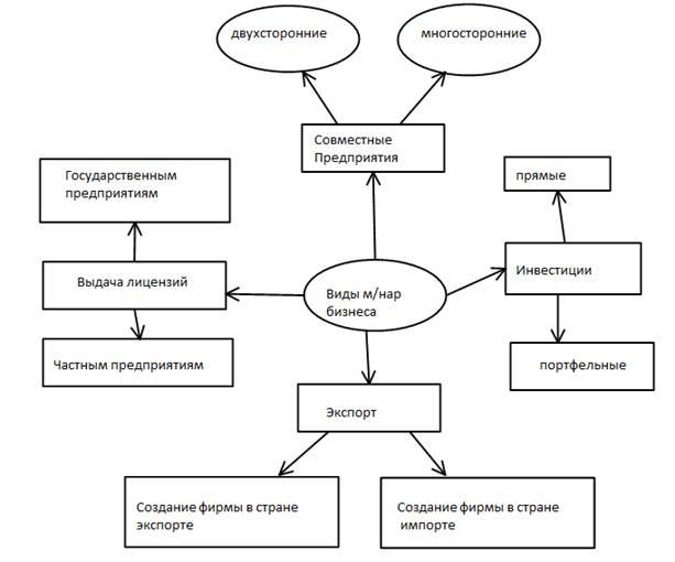 Международный бизнес в схемах